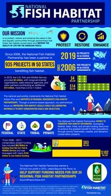 National Fish Habitat Partnership Inforgraphic - 2019